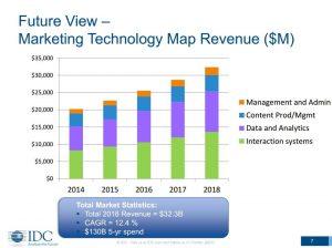 Martech Map Revenue ($ million)