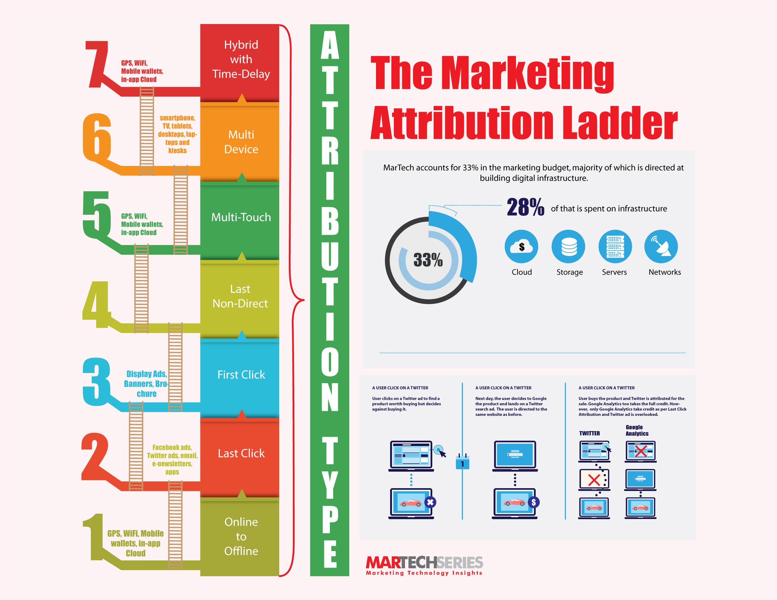 The Marketing Attribution Ladder