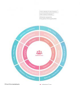 Cross-fucntional Influence Marketing Model via Influence 2.0 Report