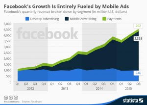 Facebook's Growth Is Entirely Fueled by Mobile Ads