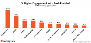 Push App Engagement Statistics via Localytics