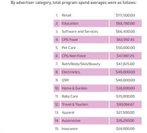 Report: RhythmOne Spent an Average $51,000 on Influencer Marketing Programs in 2016