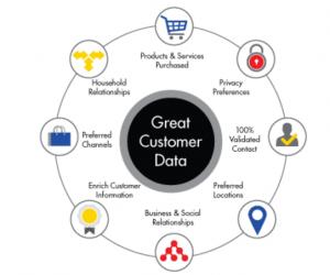 Informatica MDM -- Customer 360