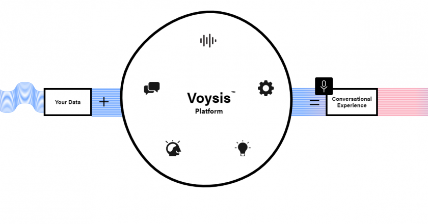 Voysis Scoops $8 Million; Plans to Nurture 'Brand-Intelligence' Capabilities for E-Commerce