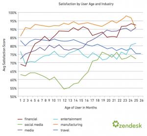 csat_age_industry