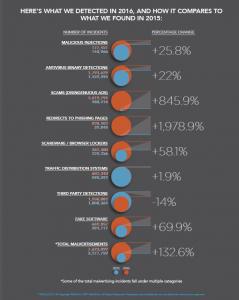 RiskIQ's 2016 Malvertising Report
