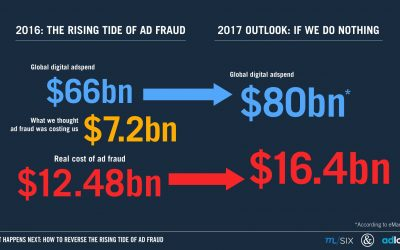 Why the Ad Fraud Fight Needs a Global Approach