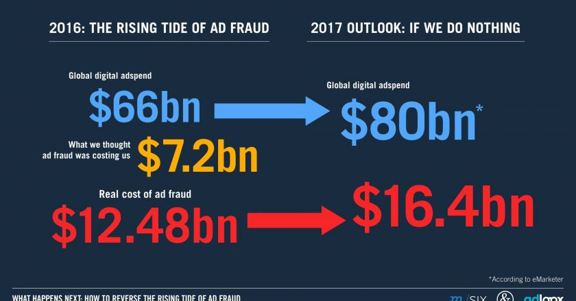global ad fraud