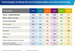 via KPMG Technology Innovation Survey 2015