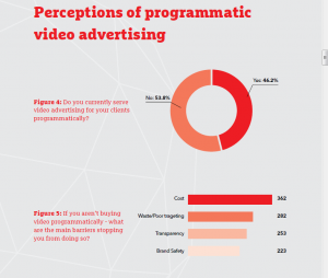 Drum Market Insight Report- Programmatic Video Edition