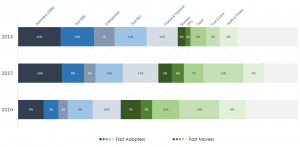 Vertical share of FastAdopters versus FastMovers