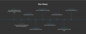 Branch Story