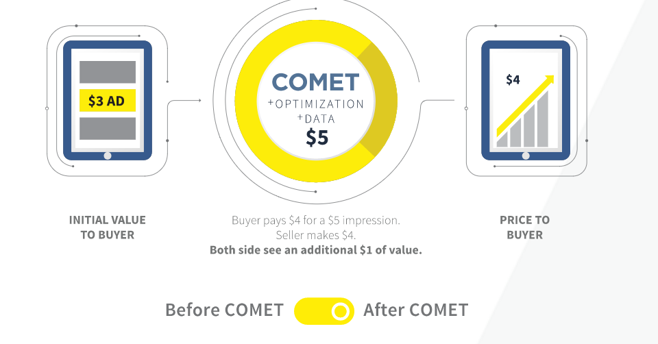 COMET, COx enterprises, programmatic