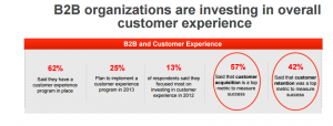 2013 B2B Commerce Trends- Oracle Customer Experience