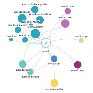 Searchmetrics Content Experience- Content Topics Search Tree