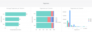 Audience Analytics by Permutive Looker Block