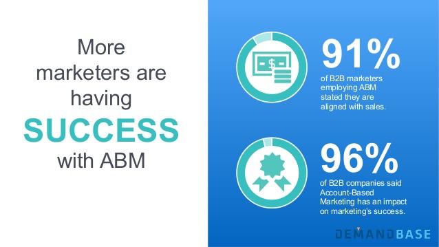 b2b, Account based marketing, Demandbase,