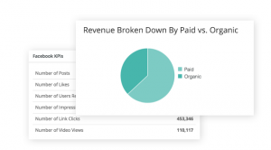 Hootsuite Imact Revenue Analytics
