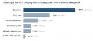 Rockfish Artificial Intelligence Consumer Survey