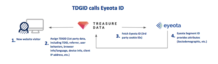 Eyeota and Treasure Data 2