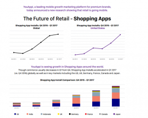 Future of Retail Shopping Apps