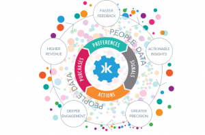 Salesforce DMP Arrives to Transform the Flywheel of Marketing