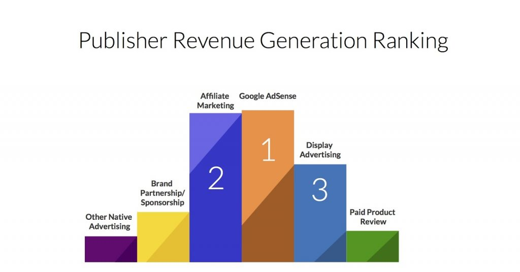 Publisher Revenue Generation