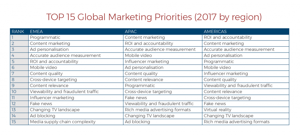 Marketing Priorities3