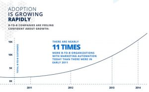 "Marketo & Ascend2 ""Marketing Automation Strategies for Sustaining Success"" (2015)"