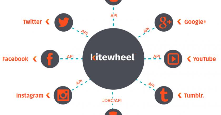 Kitewheel