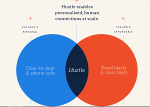 Hustle Network