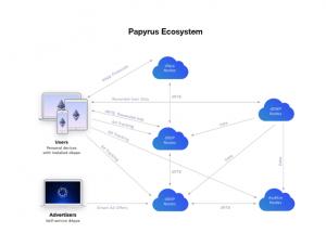 Papyrus Ecosystem