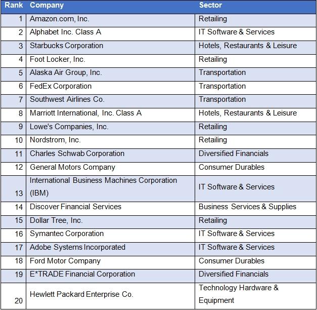 Engaged Companies