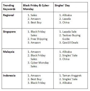 Black Friday crushes Singles' Day Chatter in Southeast Asia