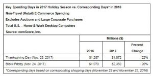 Thanksgiving and Black Friday Post Strong E-Commerce Growth, Combining for More Than $3.9 Billion in Desktop Spending