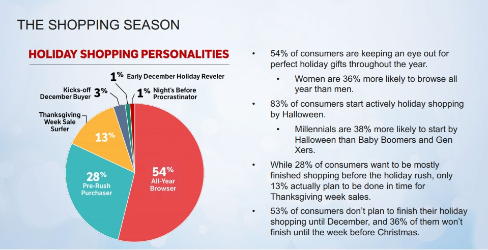 What You Need To Know About Your Holiday Shopper