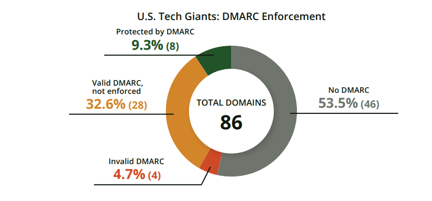 Is Your Company Domain Vulnerable To Email Impersonation?