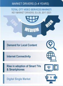 European OTT Video Revenue will Double by 2021: Frost & Sullivan's research