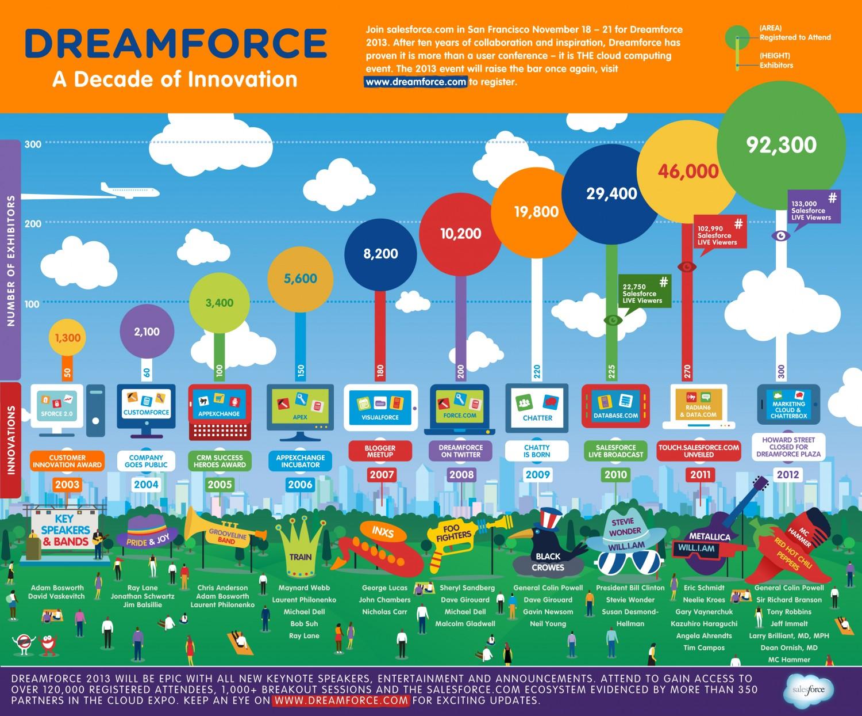 History of Dreamforce