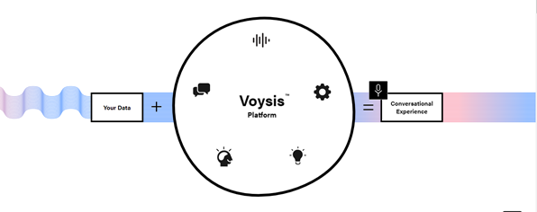 Voice AI Company Voysis Launches Independent Commerce Platform for Retailers and Brands