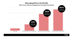 Not a Hype: Cross-Channel Messaging Can Boost Engagement by More Than 800%