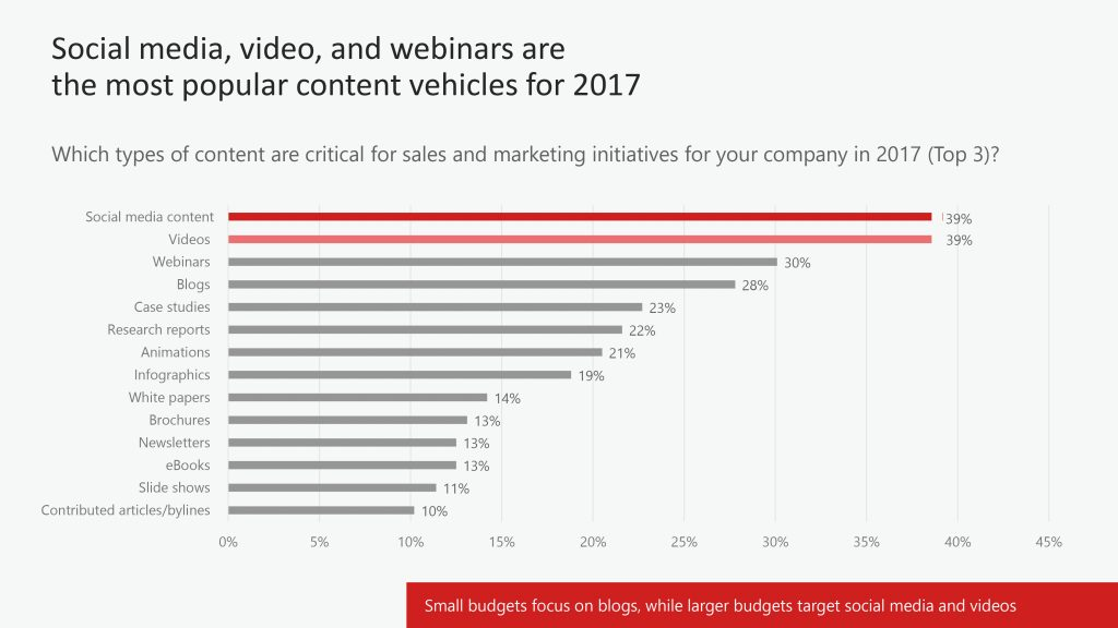 How Are Tech Marketers Managing Content?
