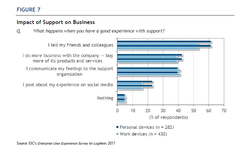 Only 25% of Support Organizations Are Able To Drive Strong Partnerships With Customers