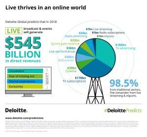 Image courtesy: Deloitte TMT Predictions
