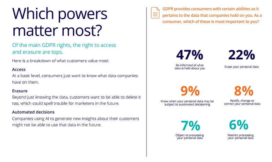 82 percent of European consumers plan to view, limit, or delete their data