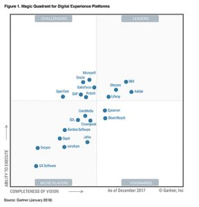 2018 Gartner Magic Quadrant for Digital Experience Platforms.