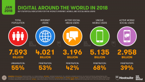 Digital in 2018 Global Snapshot 2