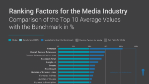 Ranking Factors For Media Industry