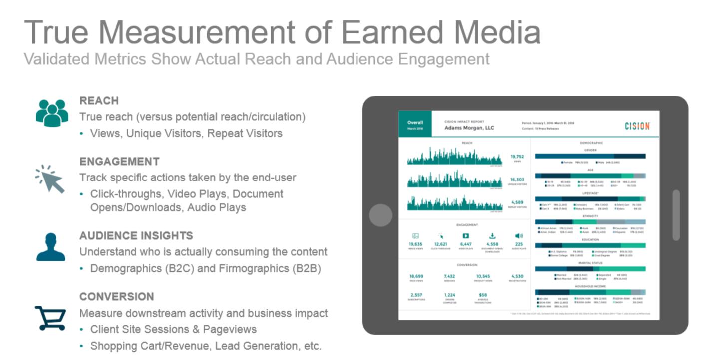 True Measurement of Earnd Media