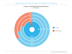 Smaato In-App Ad-Spending